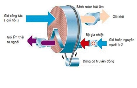 may hut am rotor dehutech dt-4500 hinh 3